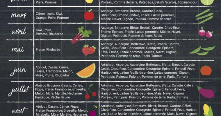 Fruits et legumes de saison